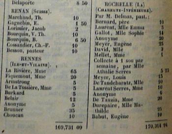 Un exemple de liste de donateurs d'une société protestante du XIXe siècle (Société Évangélique de France,1848, p. 56). on y voit le début de la liste des Rennais.